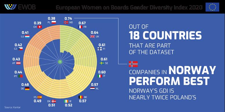 European Women on Board Gender Diversity Index 2020 picture